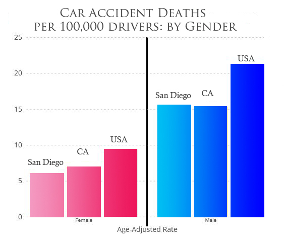 San Diego Car Accident Fatality by Gender
