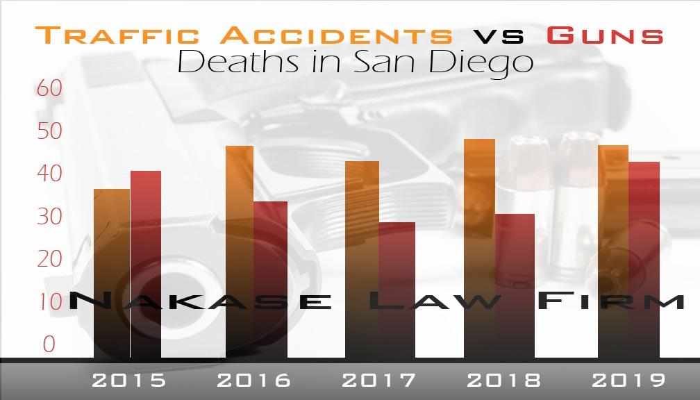 Car Accident deaths vs Guns