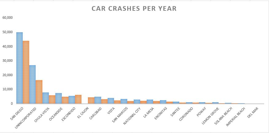 Statistics - car crashes per year cities (San Diego County)