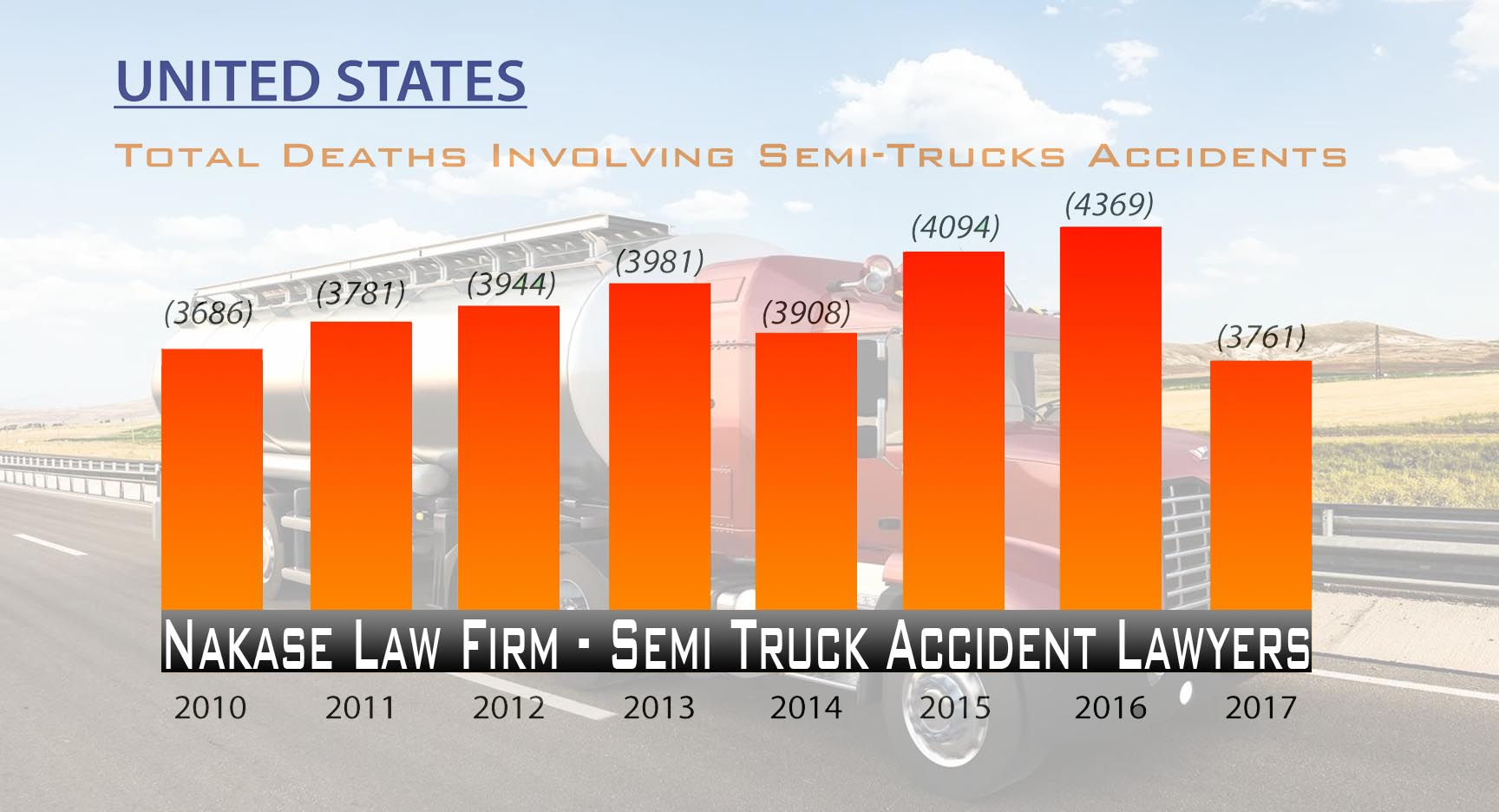 Semi Truck Accident Lawyers